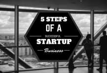 startup business plans & ideas of 2016-17