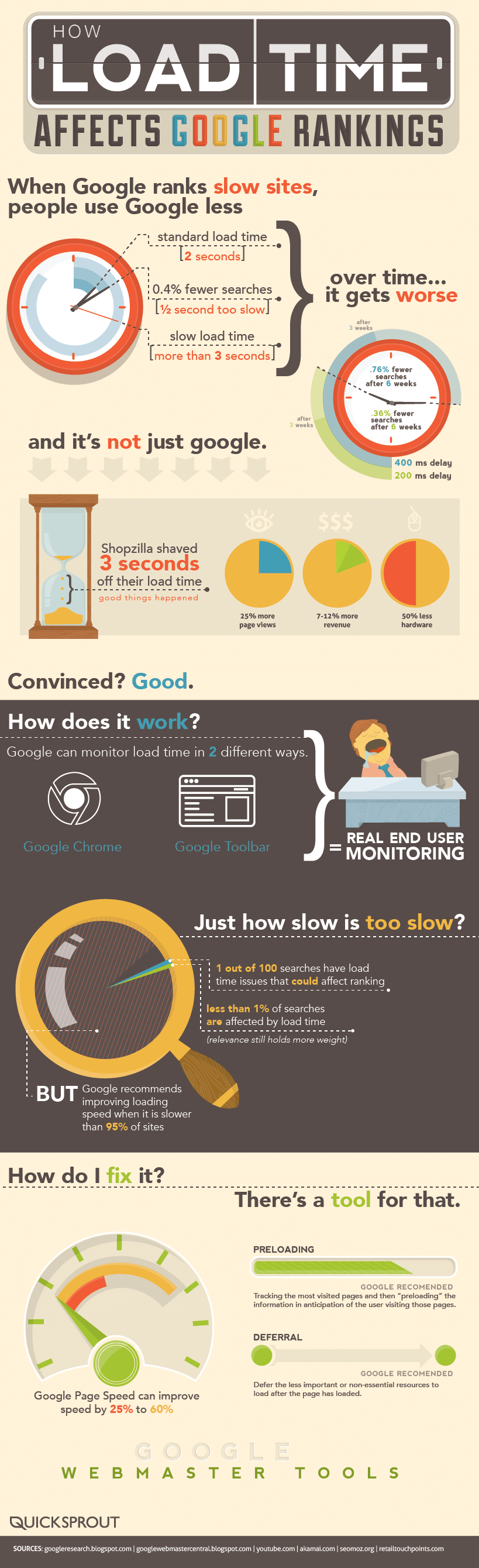 page speed optimization infographic